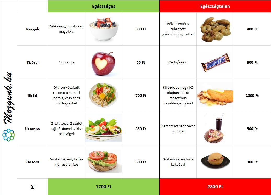 egészséges és kiegyensúlyozott étrend napi menü